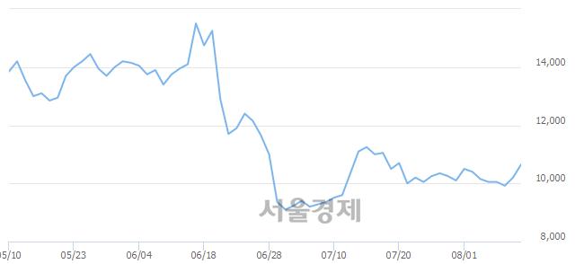 코인콘, 전일 대비 7.35% 상승.. 일일회전율은 0.82% 기록