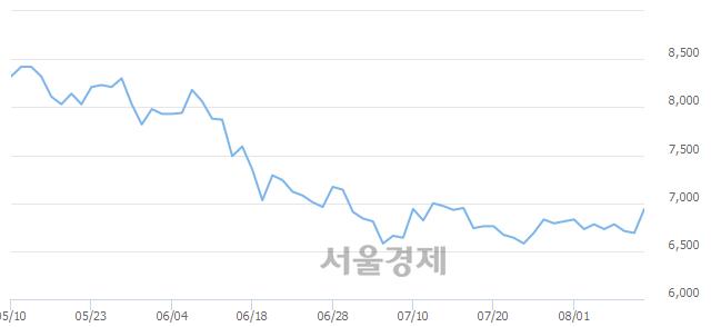 코한라IMS, 전일 대비 18.09% 상승.. 일일회전율은 1.16% 기록