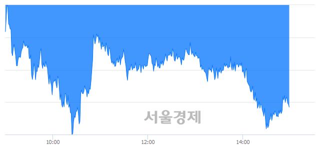 오후 3:00 현재 코스피는 47:53으로 매수우위, 매수강세 업종은 전기전자업(3.35%↓)