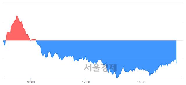 유NHN엔터테인먼트, 매수잔량 305% 급증