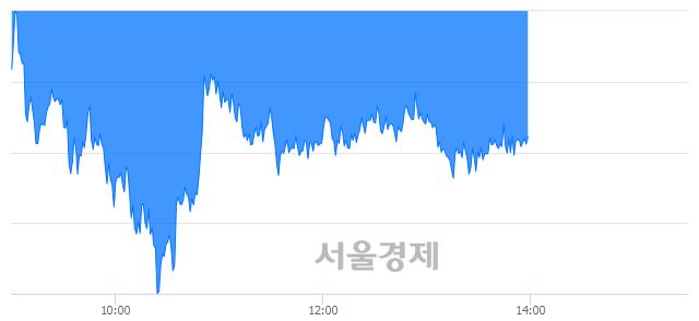 오후 2:00 현재 코스피는 47:53으로 매수우위, 매수강세 업종은 전기전자업(3.37%↓)