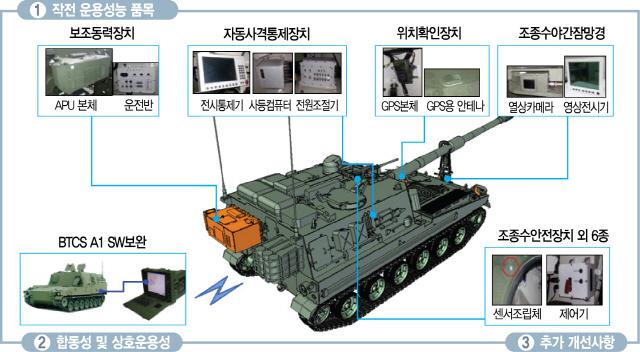 [권홍우 선임기자의 무기 이야기]K1전차 개량 '환갑'까지…2024년부턴 에어컨도