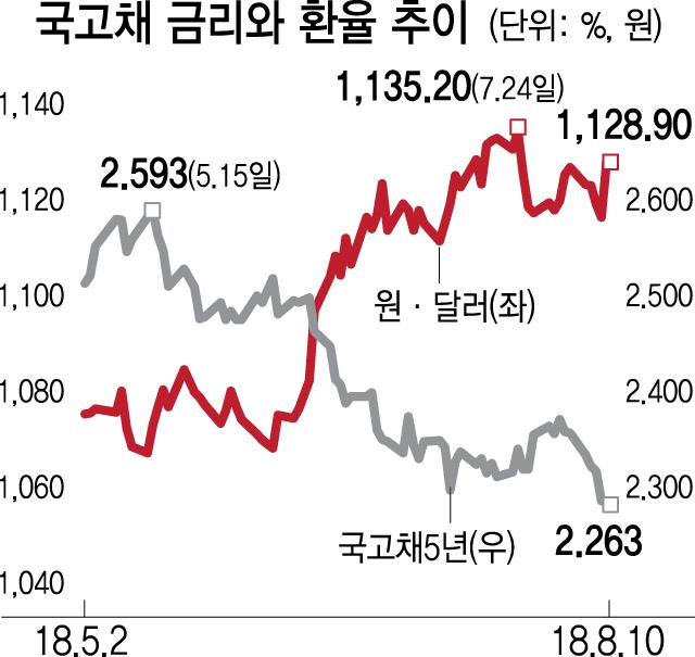 터키發 안전자산 선호에...국고채 3년물 2.04%까지 '털썩'