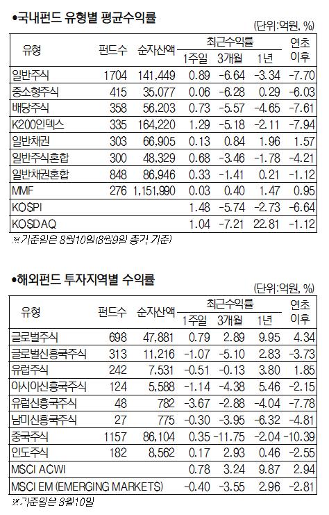[서경펀드닥터] 美 기술주 상승+삼성 투자 소식에 주식형펀드 1.23% 상승 마감