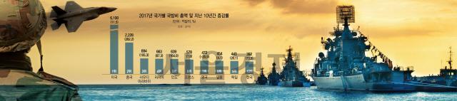 [6 현실화하는 中의 강군몽] 180m 초대형 전투함 내세워...中, 美와 해양패권 경쟁 노골화
