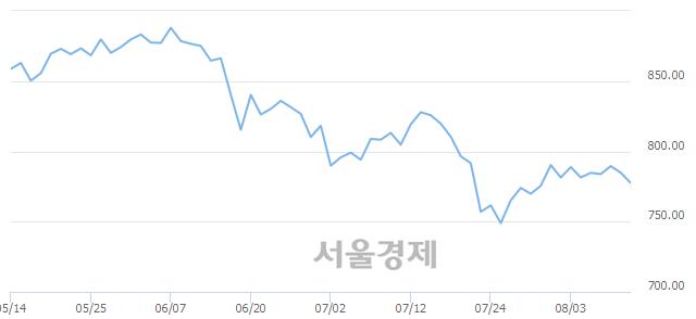 [개장 시황] 코스닥 780.69..  외국인과 기관의 '팔자' 기조에 하락 출발 (▼4.12, -0.52%)