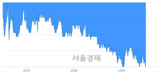 코원익홀딩스, 매도잔량 366% 급증