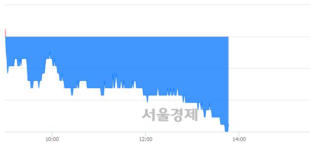 코이엔에프테크놀로지, 장중 신저가 기록.. 12,750→12,650(▼100)