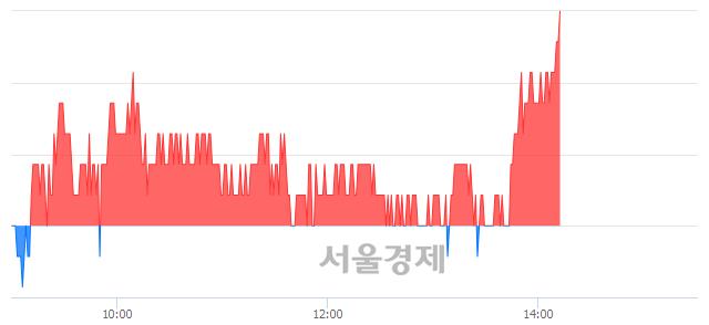 코와이지-원, 3.00% 오르며 체결강도 강세 지속(151%)