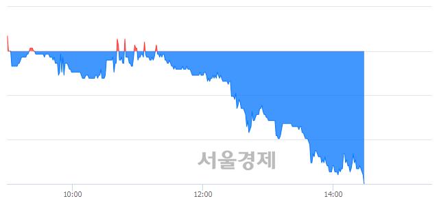 코이오테크닉스, 장중 신저가 기록.. 60,100→56,300(▼3,800)