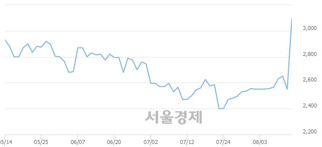 코신스타임즈, 매도잔량 641% 급증