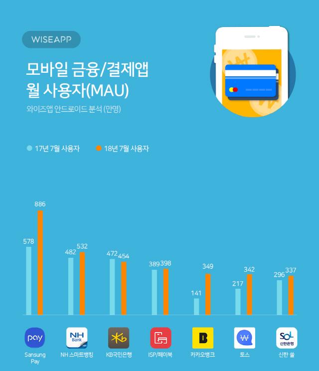 '굳건한 삼성페이'.... 7월 사용자 886만명, 전년 대비 53% 증가
