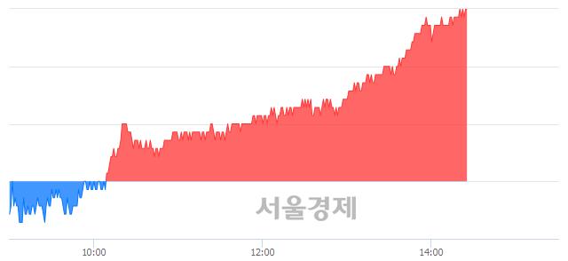 유한전KPS, 3.06% 오르며 체결강도 강세 지속(273%)