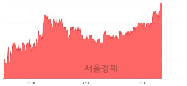 유아이에스동서, 3.07% 오르며 체결강도 강세 지속(172%)