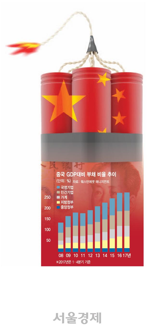 中국영기업서 첫 디폴트...부채 시한폭탄 터지나