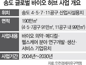 인천 '송도 바이오 허브' 2배 키운다
