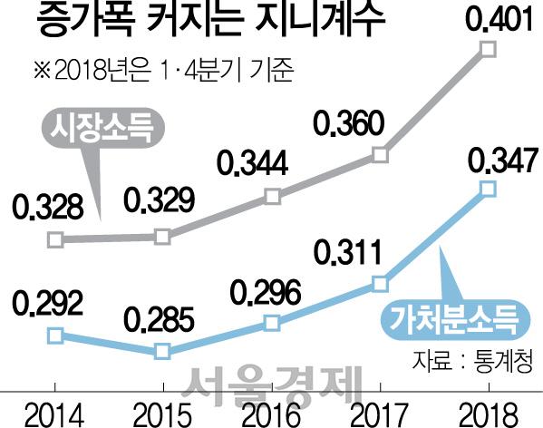 최저임금 인상후 양극화 더 심해졌다