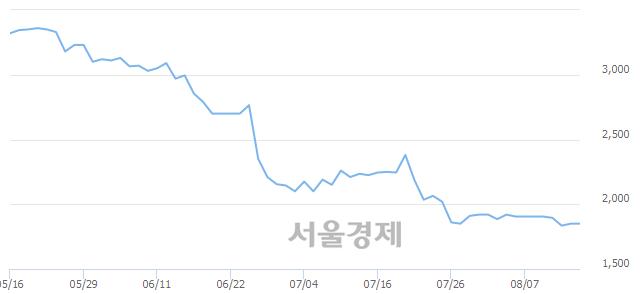 코경창산업, 상한가 진입.. +30.00% ↑