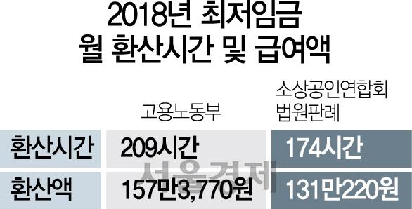 '최저임금에 주휴시간 포함' 법원 '고용부 계산 잘못했다'
