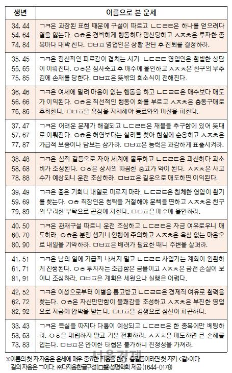 오늘의 재운[8월 17일]