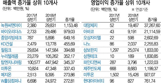 [2018 상반기 상장사 실적] 코스닥, 바이오 감리·반도체업황 부진...영업익 11% '뚝'