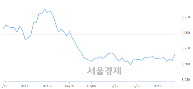 코동우팜투테이블, 5.59% 오르며 체결강도 강세 지속(125%)