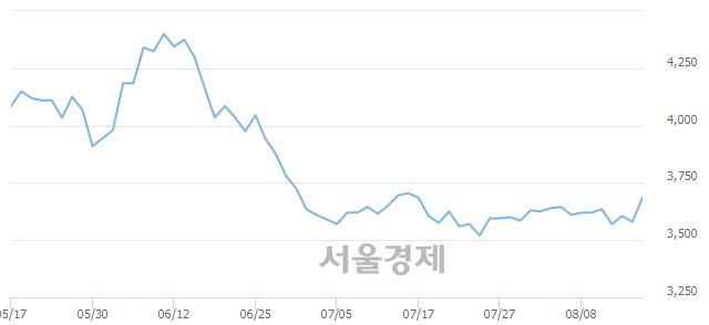 코동우팜투테이블, 전일 대비 7.54% 상승.. 일일회전율은 0.73% 기록
