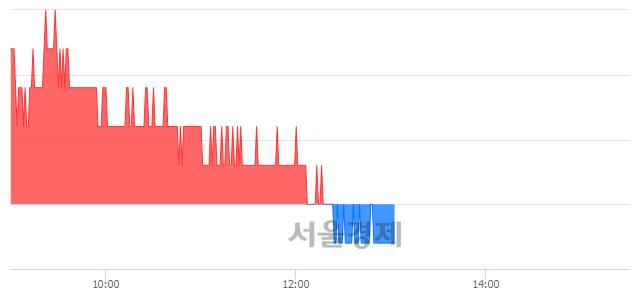 유하이트진로, 장중 신저가 기록.. 16,400→16,350(▼50)