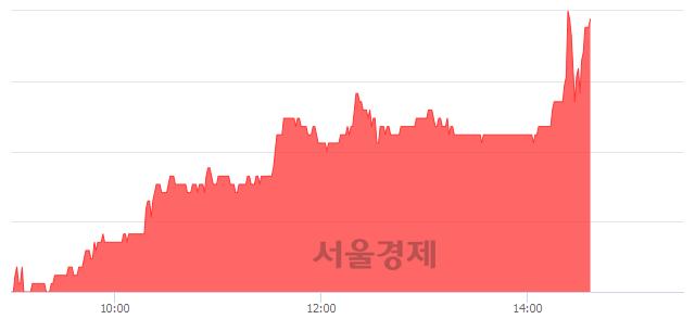코아나패스, 9.71% 오르며 체결강도 강세 지속(246%)