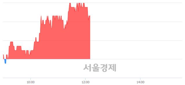 코피앤씨테크, 4.46% 오르며 체결강도 강세 지속(239%)
