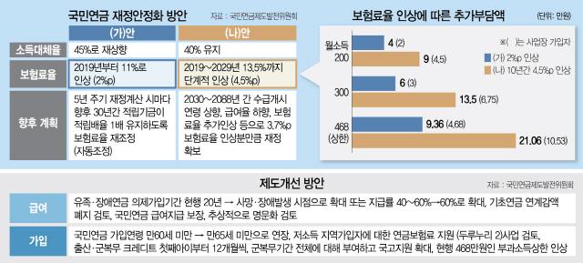 [뒷북경제] 국민연금 보험료 올린다는데...얼마나, 어떻게?