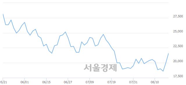 코아이진, 전일 대비 7.00% 상승.. 일일회전율은 1.02% 기록