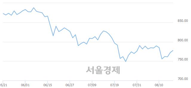 [개장 시황] 코스닥 775.81.. 개인의 순매수에 상승 출발 (▲3.51, +0.45%)