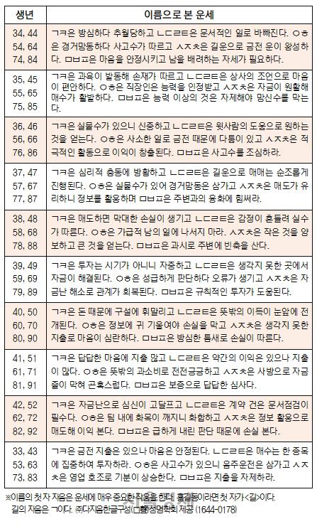 오늘의 재운[8월 21일]