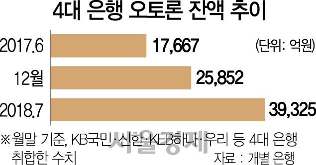신한은행 오토론 독주에…국민·하나은행 맹추격