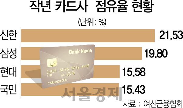 [시그널][단독]코스트코-삼성카드 '18년 독점' 깨졌다...현대카드와 새 계약