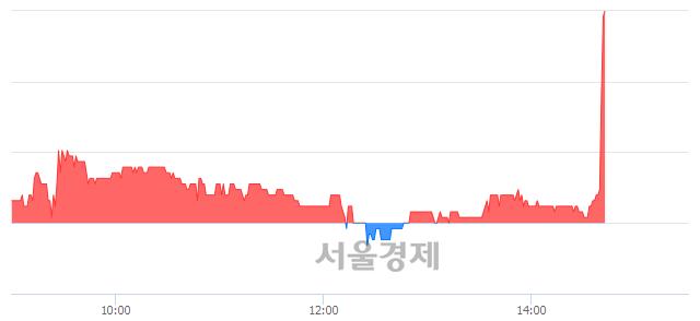 코전파기지국, 전일 대비 8.19% 상승.. 일일회전율은 1.71% 기록