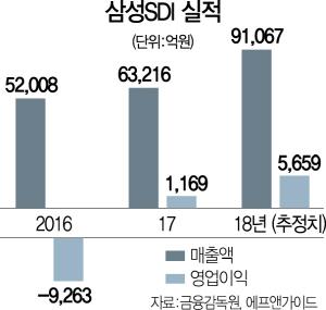 [시그널] 삼성SDI 4,000억 회사채 발행..전기차배터리 설비 업그레이드