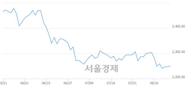 [개장 시황] 코스피 2248.04.. 개인의 순매수에 상승 출발 (▲0.16, +0.01%)