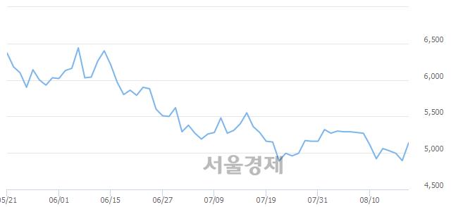 유디아이, 전일 대비 7.05% 상승.. 일일회전율은 1.46% 기록