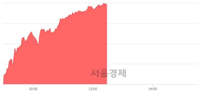 오후 12:30 현재 코스닥은 50:50으로 보합세, 매도강세 업종은 인터넷업(1.22%↑)