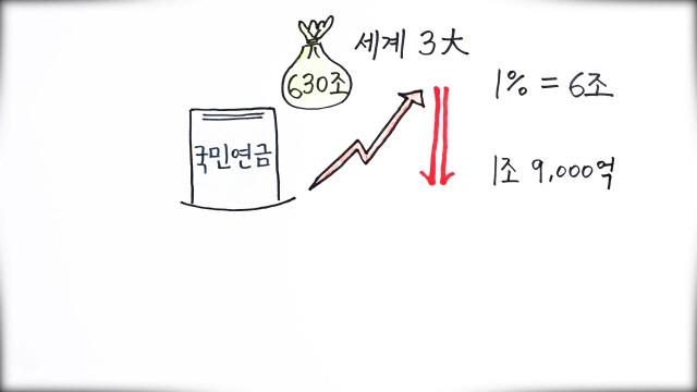 [펜아트]'말 많은' 국민연금, '대차게 까보자'