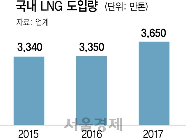 포스코 계열사, 싱가포르 LNG 트레이딩 법인 설립…'직도입 체계 강화 목적'