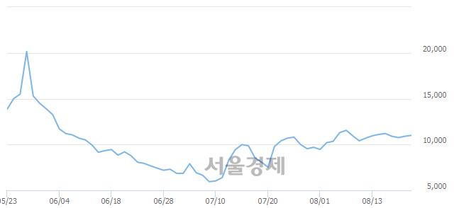 코유에스티, 3.21% 오르며 체결강도 강세로 반전(147%)