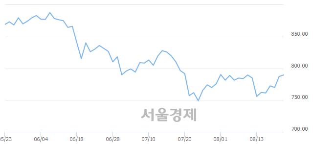 [개장 시황] 코스닥 790.88.. 개인의 순매수에 상승 출발 (▲3.73, +0.47%)
