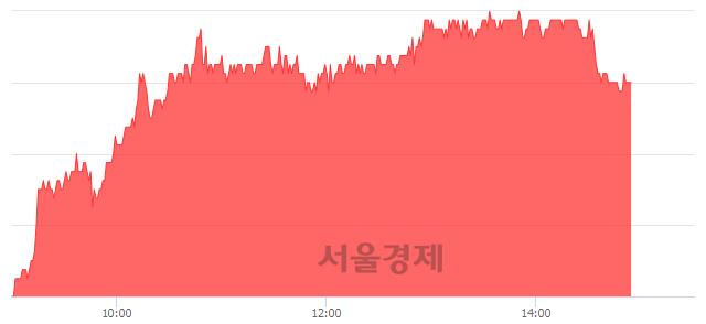 유더존비즈온, 4.69% 오르며 체결강도 강세 지속(149%)
