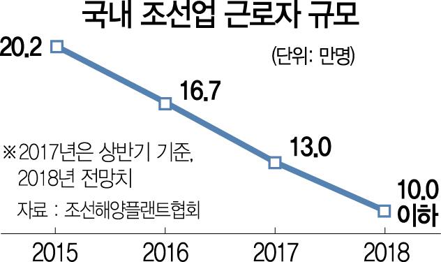 日 조선소 곳곳 한국인...韓 구조조정 틈 타 인력 빼가는 中·日
