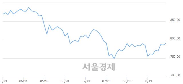 [개장 시황] 코스닥 788.90.. 개인과 외국인의 순매수에 상승 출발 (▲2.95, +0.38%)
