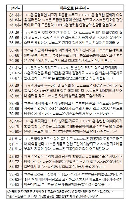 오늘의 재운[8월 24일]