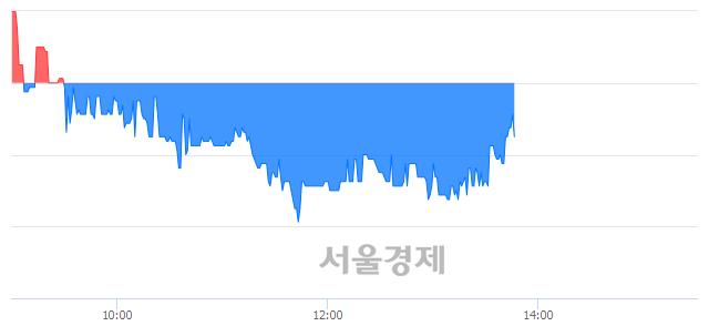 코녹원씨엔아이, 매수잔량 674% 급증